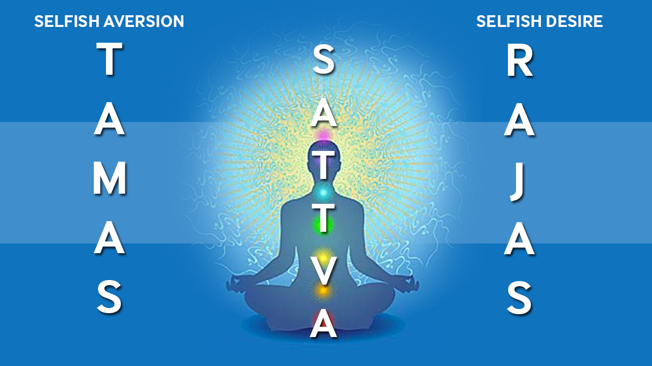 Trigunas (Satva, Rajas and Tamas) –  The three fundamental features of nature